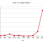 157 U.S. Bank Failures in 2010 sets FDIC record
