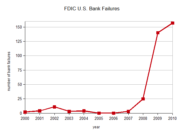 FDIC listed U.S. bank failures for 2010